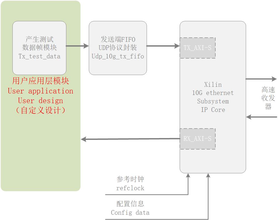 开始使用| V3Eedu FPGA框架